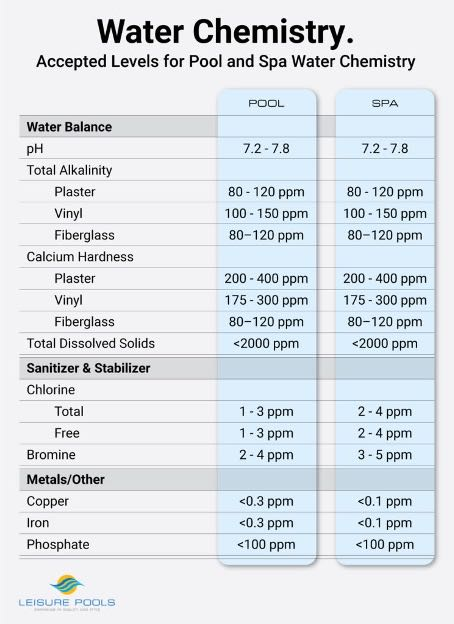 Water Chemistry Chart